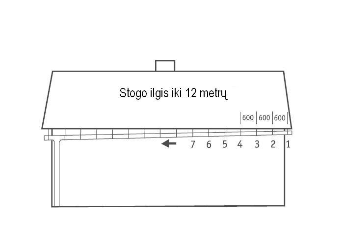 Latako montavimas iki 12 metrų